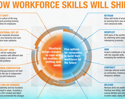 Skill Shift Automation and the future of the Workforce